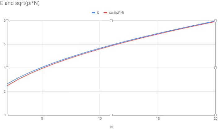 Graph of E versus sqrt(pi*E), showing rapid convergence at N below 20.